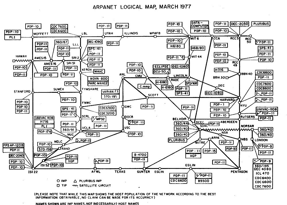 Логическая карта ARPANET, март 1977