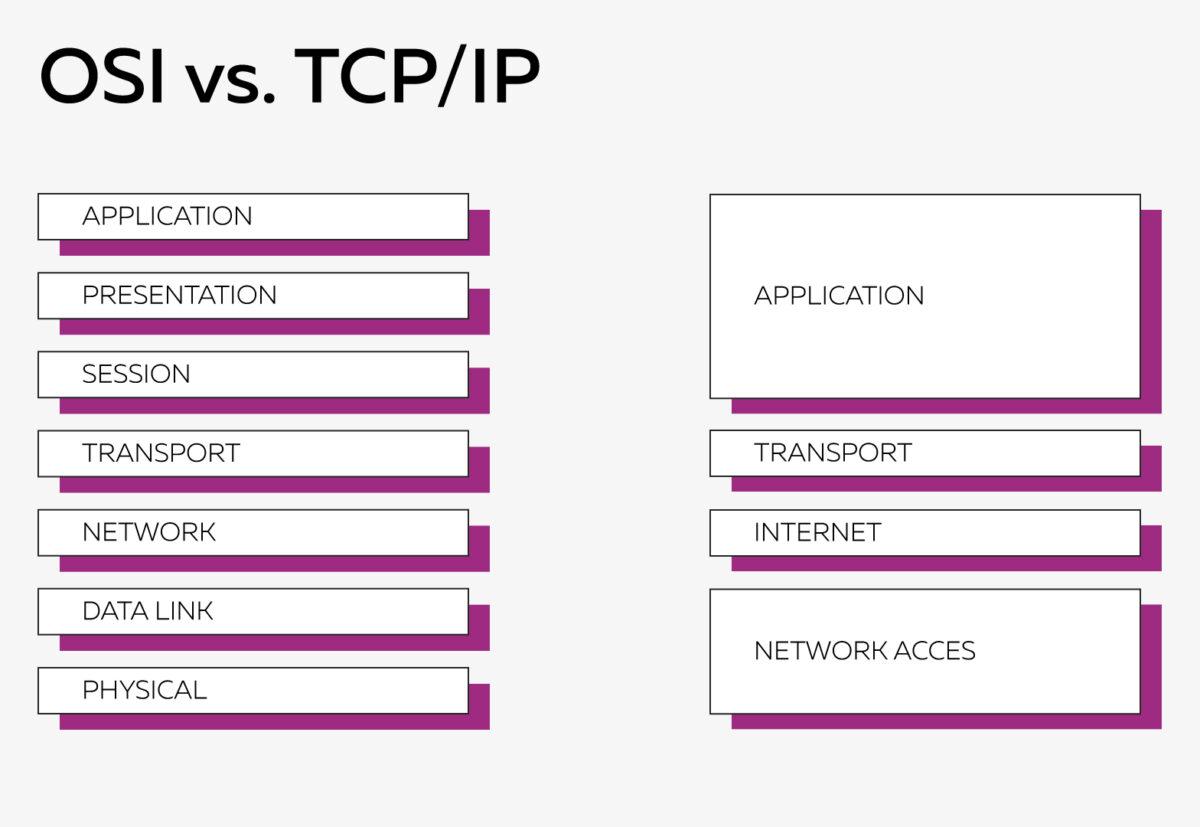 Сравнение OSI и TCP/I
